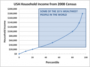 2008 census us income